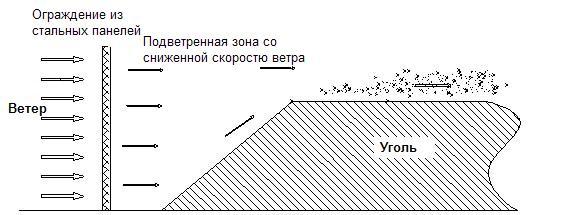 Схема1. Конструкция защиты от ветра