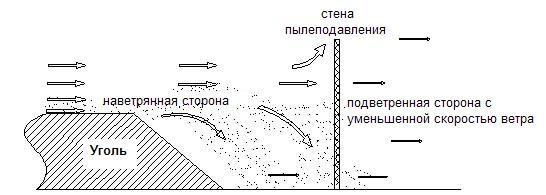 Схема2. Конструкция ограждения защиты от пыли