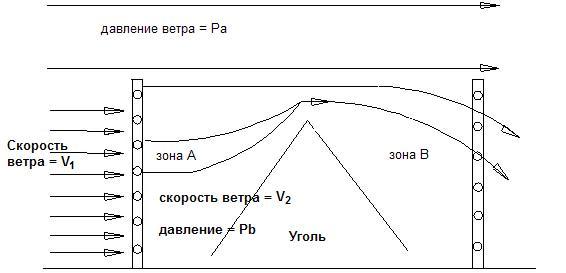 Схема4. Использование стальных панелей для защиты от ветра и пыли